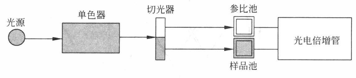 然后进入检测器(检测器通常为光电管或光电倍增管),最后由电子放大
