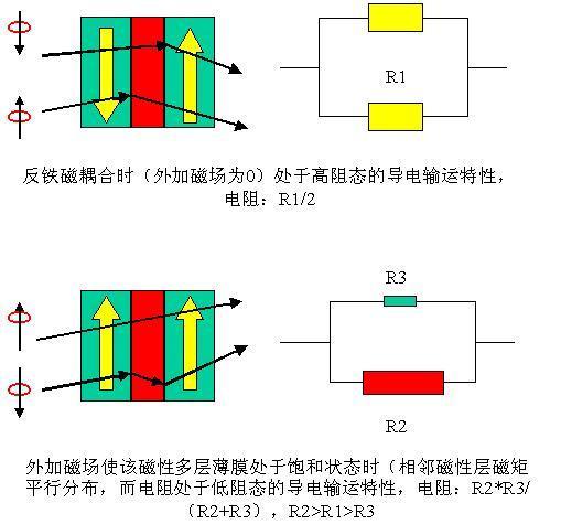 巨磁电阻效应_360百科