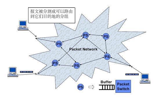它兼有电路交换和报文交换的优点