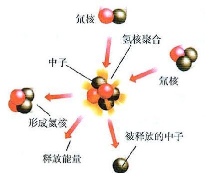 氘原子结构示意图