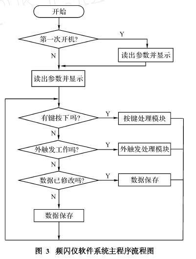 图3是软件系统主程序流程图,图4是按键处理模块流程图, 图5是外触发
