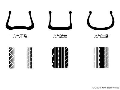 轮胎块状磨损矢量图