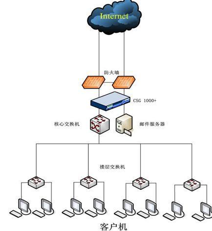 网络连接器_360百科