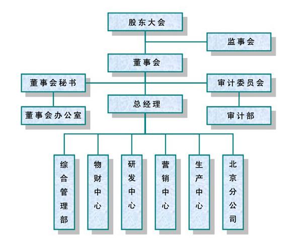 集成电路中的拓扑结构图