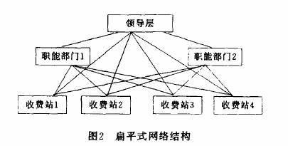 形成了金字塔型的管理组织结构