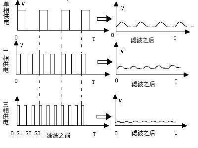 经过lc震荡回路整形为类似直流的电流