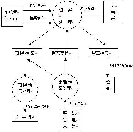 数据流程图_360百科