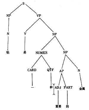 树形分析法
