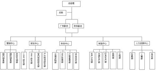 团队架构图模板