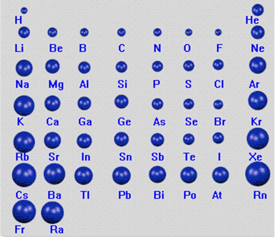 氩原子结构