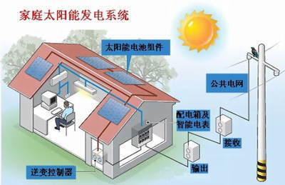 中文名称:家庭太阳能发电系统家用太阳能发电系统