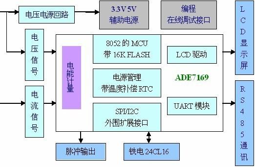 单相复费率多功能电能表原理框图