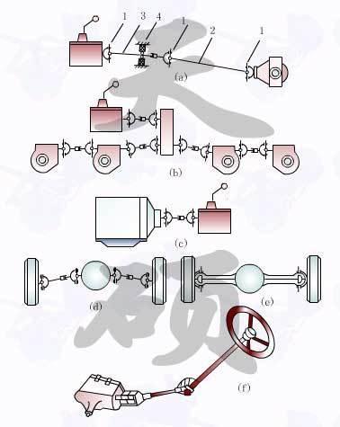 十字轴式刚性万向节具有结构简单