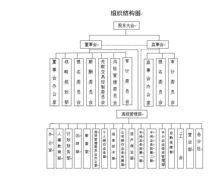 商丘商业银行组织结构图
