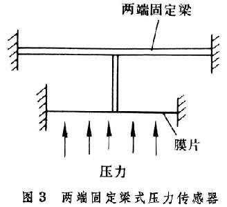 应变式压力传感器