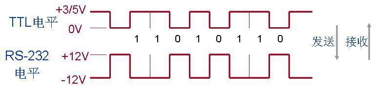 接口电路完成内部逻辑电平(0~3/5v)与接口信号电平(-12~ 12v)的转换.
