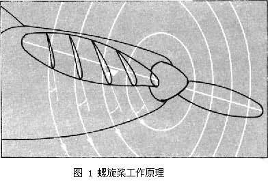 原理螺旋桨旋转时,桨叶不断把大量空气