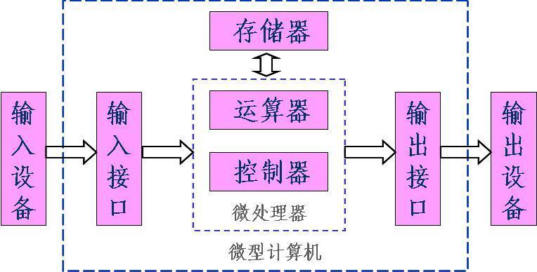 一个完整的计算机系统必须包含硬件系统和软件系统,只有硬件系统没有