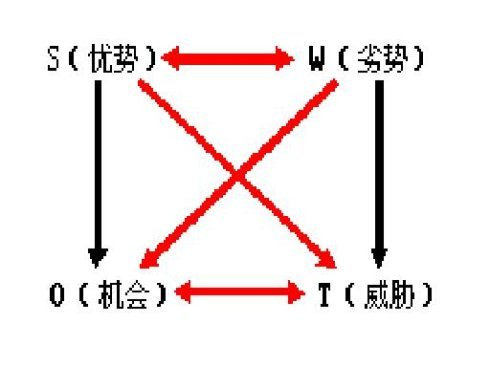 swot分析模型_360百科