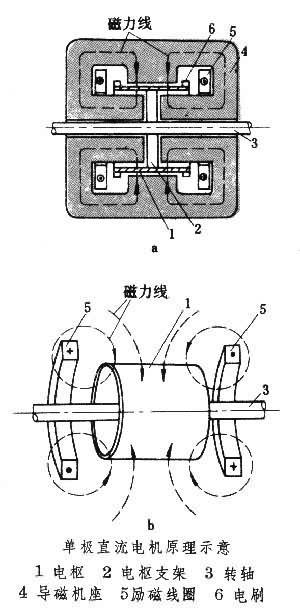 单极直流电机当两个环形励磁线圈通直流电时